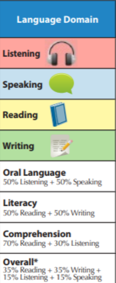 A table showing English language domains for listening, speaking, reading, and writing.